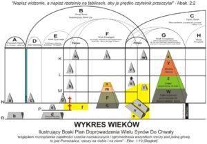 Wykres 'Boskiego Planu Wieków'
