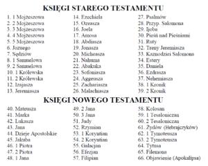 Lista ksiąg Biblii w oryginalnej kolejności, z liczbami porządkowymi wskazującymi na ich kolejność