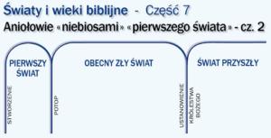 Aniołowie 'niebiosami' 'pierwszego świata' - cz. 2