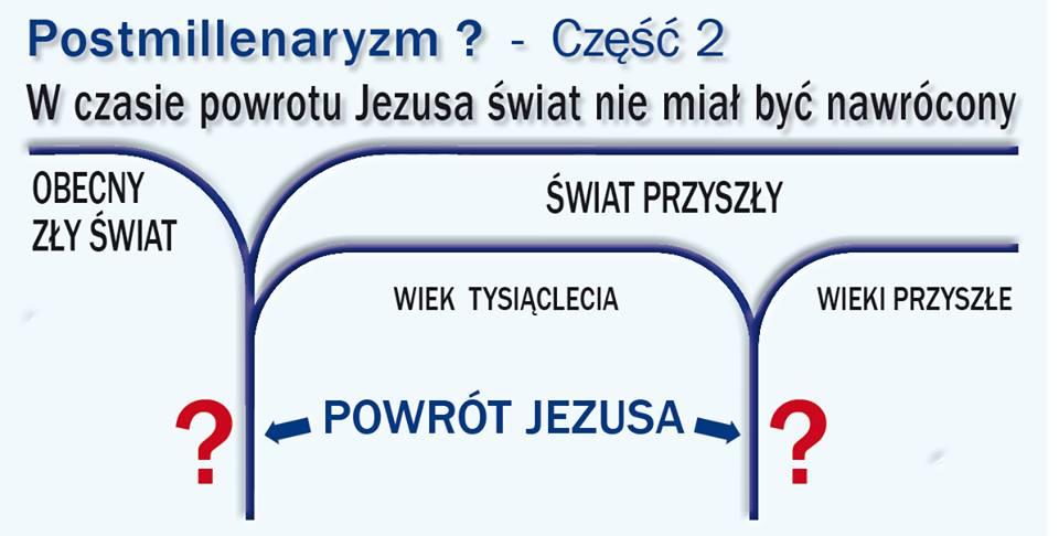 W czasie powrotu Jezusa świat nie miał być nawrócony