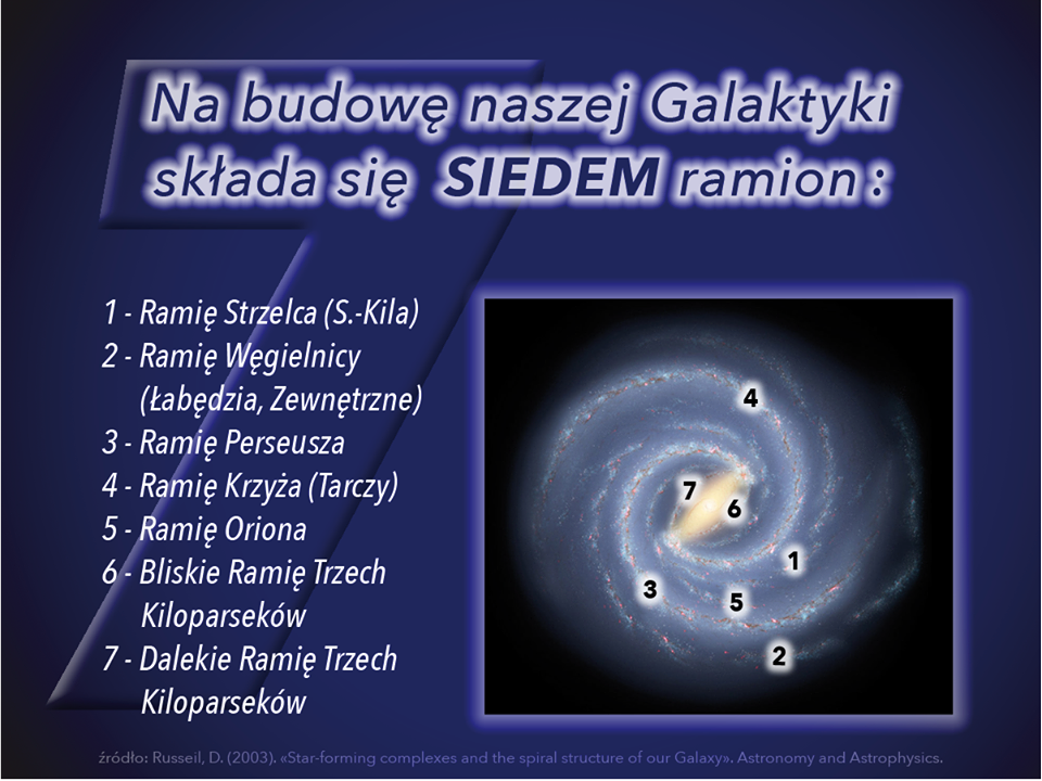 Na budowę naszej Galaktyki składa się SIEDEM ramion spiralnych