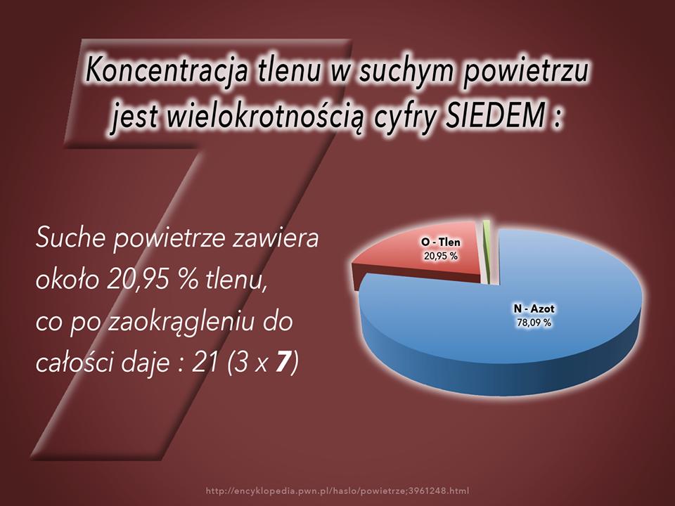Koncentracja tlenu w suchym powietrzu jest wielokrotnością cyfry SIEDEM